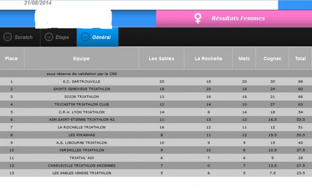 Classement d2 f 2014